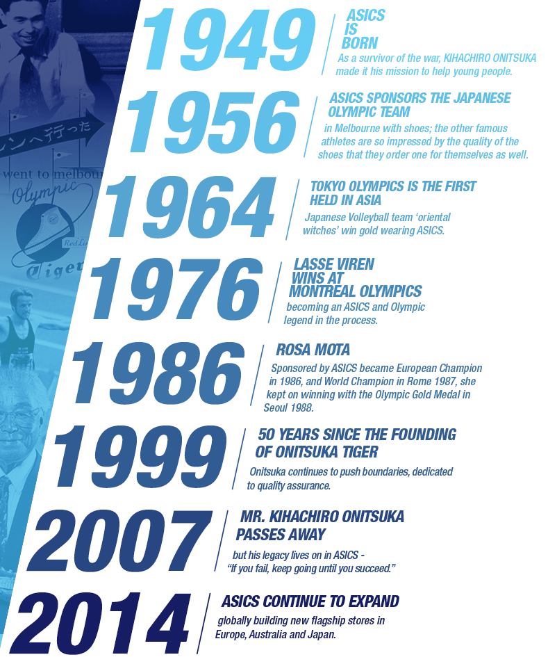Timeline of ASICS History